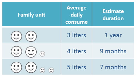 Cana alcalinizanta si ionizanta - caracteristici de consum